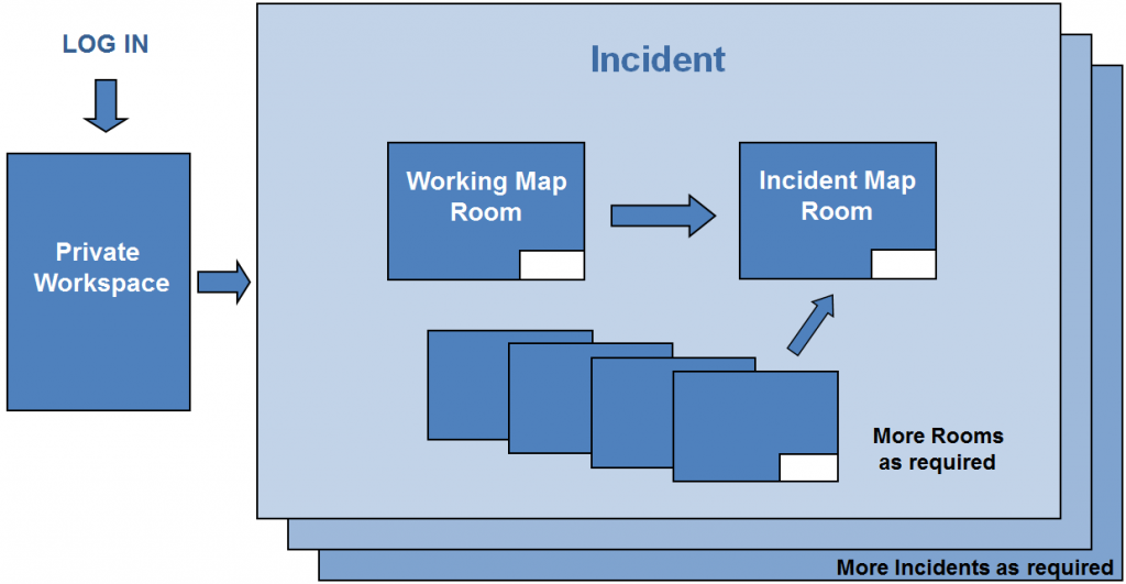 Incident and Room collaboration model